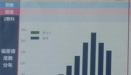 【成績優秀者の声】四谷大塚 リトルスクールオープンテスト全国1位!Hさん